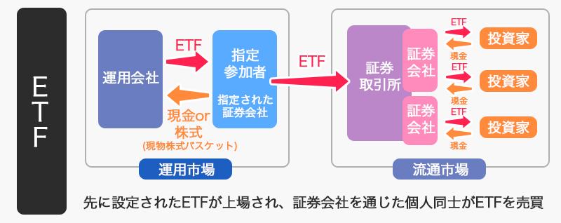 ETF(上場投資信託)のしくみ