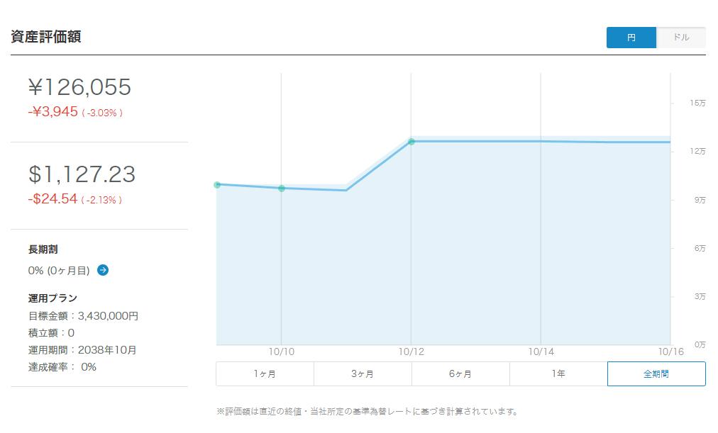 WelthNavi開始後グラフ